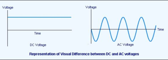 Direct Current (DC) vs Alternate Current (AC)